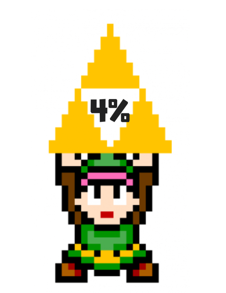 4% rule detailed explanation - Link holding 4% rule triforce