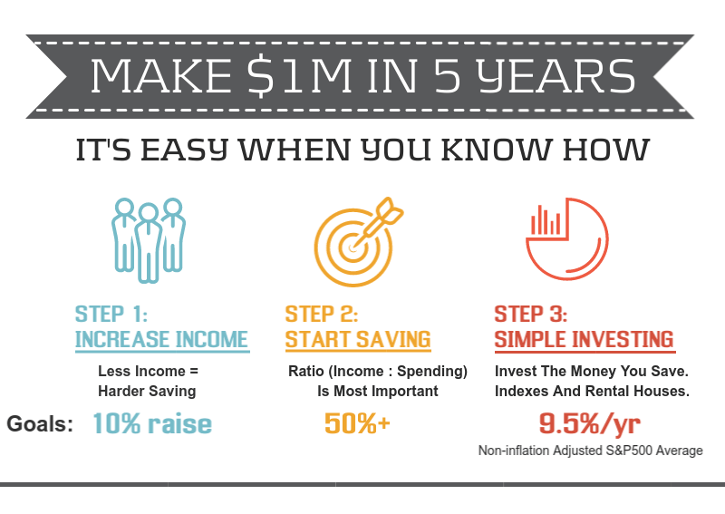how-to-become-a-millionaire-infographic-thumb