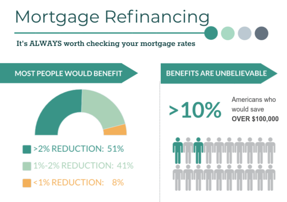 refinance your home infographic 2